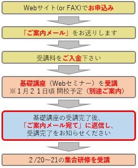 170220-%e5%a4%a7%e9%98%aahaccp%e3%81%ae%e6%b5%81%e3%82%8c%e5%9b%b3
